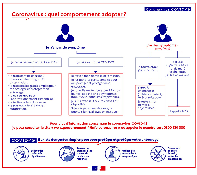 Comportement à adopter